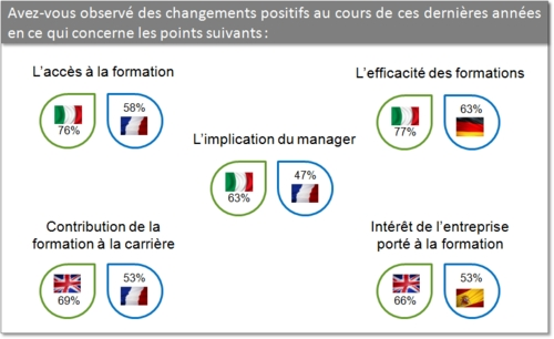 resultats_enquete_formation_informatique_france_europe